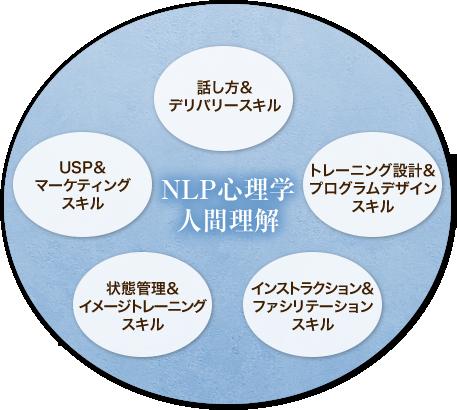 NLP心理学人間理解