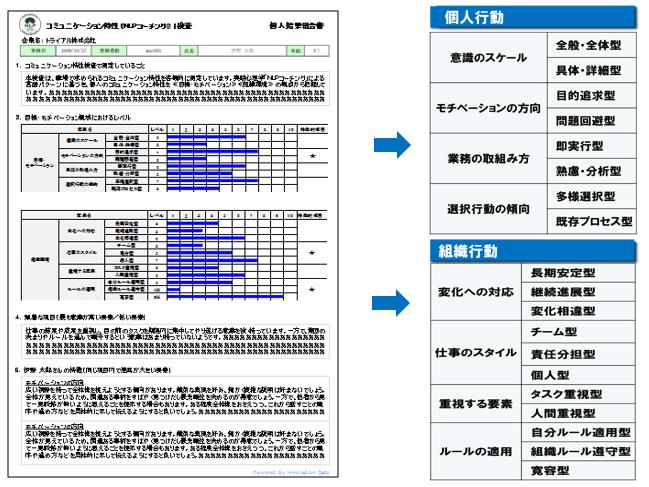 【コミュニケーション特性検査】 アウトプットイメージ